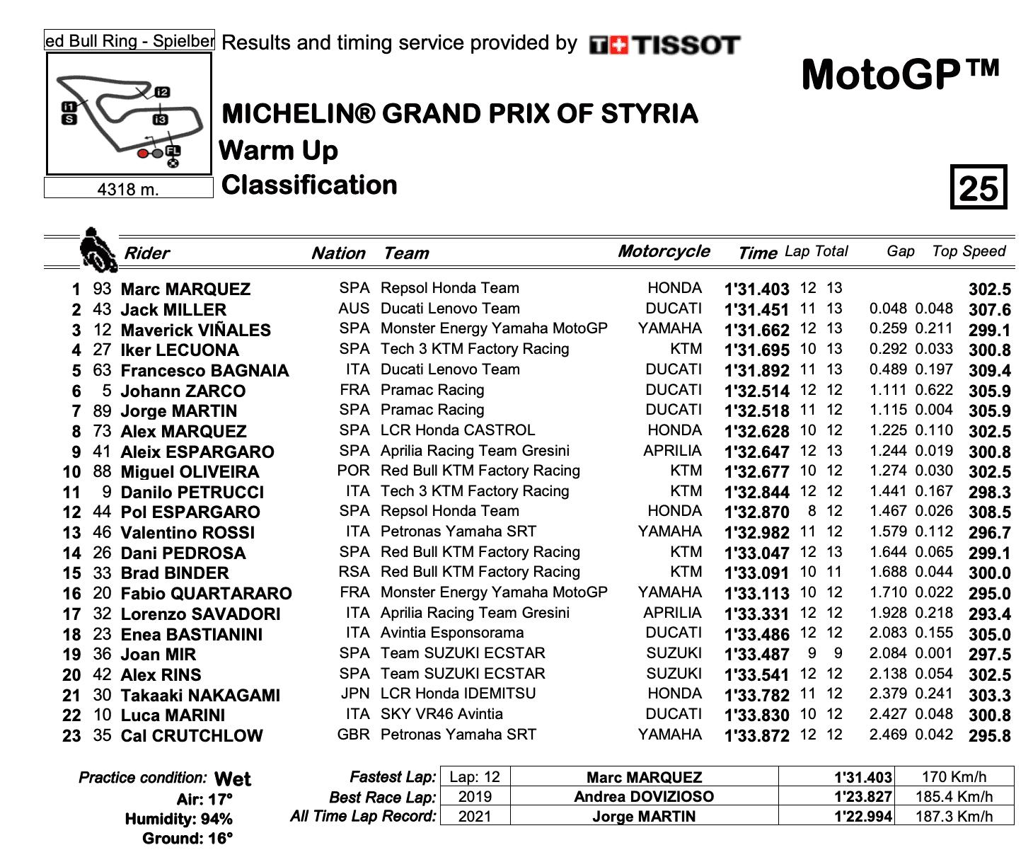 MotoGP2021スティリアGP ウォームアップ結果