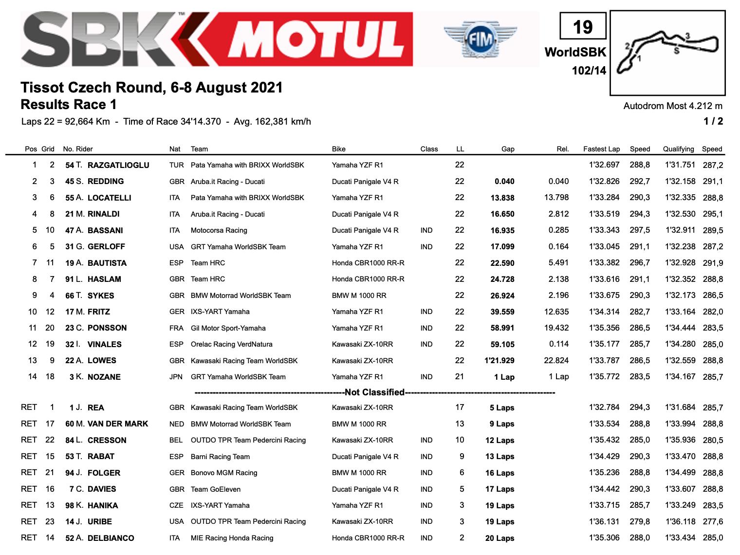 FIM スーパーバイク世界選手権(SBK)チェコ戦 レース1で優勝したのはトプラック・ラズガトリオグル