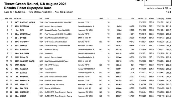 FIM スーパーバイク世界選手権(SBK)チェコ戦 スーパーポールレース優勝はトプラック・ラズガトリオグル