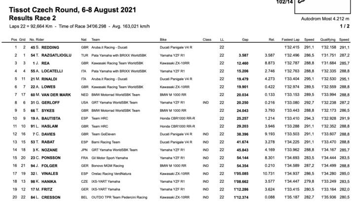 FIM スーパーバイク世界選手権(SBK)チェコ戦 レース2優勝はスコット・レディング
