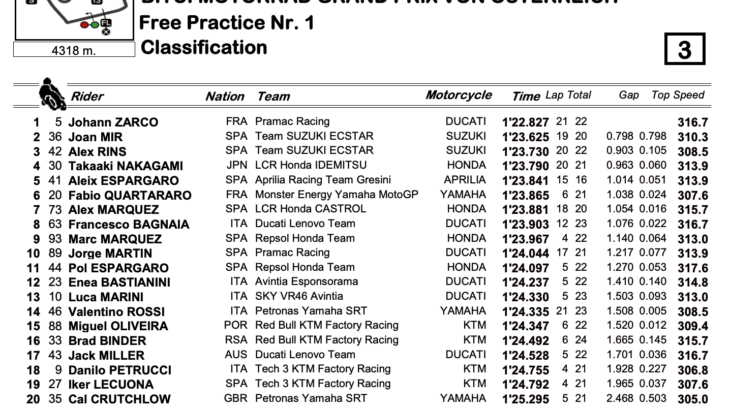 MotoGP2021オーストリアGP FP1トップタイムはヨハン・ザルコ