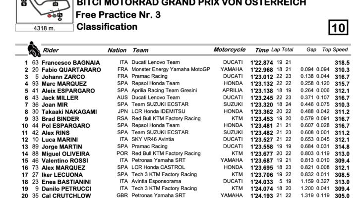 MotoGP2021オーストリアGP FP3トップタイムはフランセスコ・バグナイア