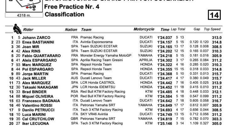 MotoGP2021オーストリアGP FP4トップタイムはヨハン・ザルコ