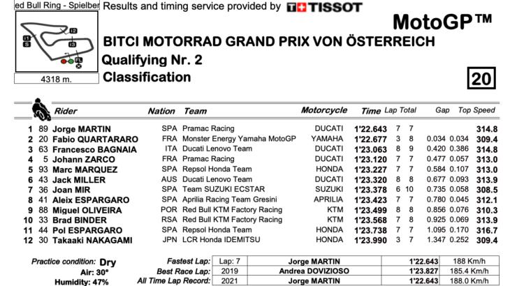 MotoGP2021オーストリアGP ポールポジションをホルヘ・マルティンが獲得