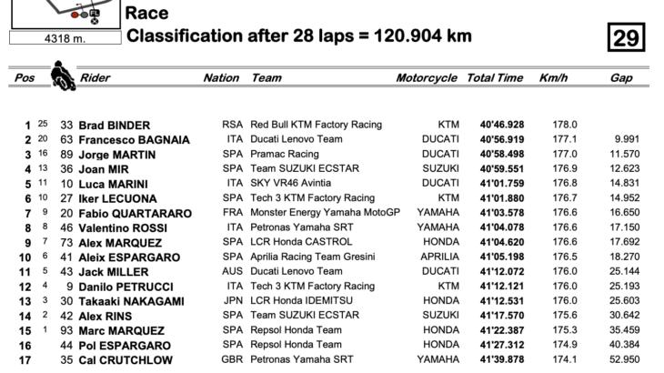 MotoGP2021オーストリアGP 雨のレースをスリックで走りきったブラッド・ビンダーが優勝