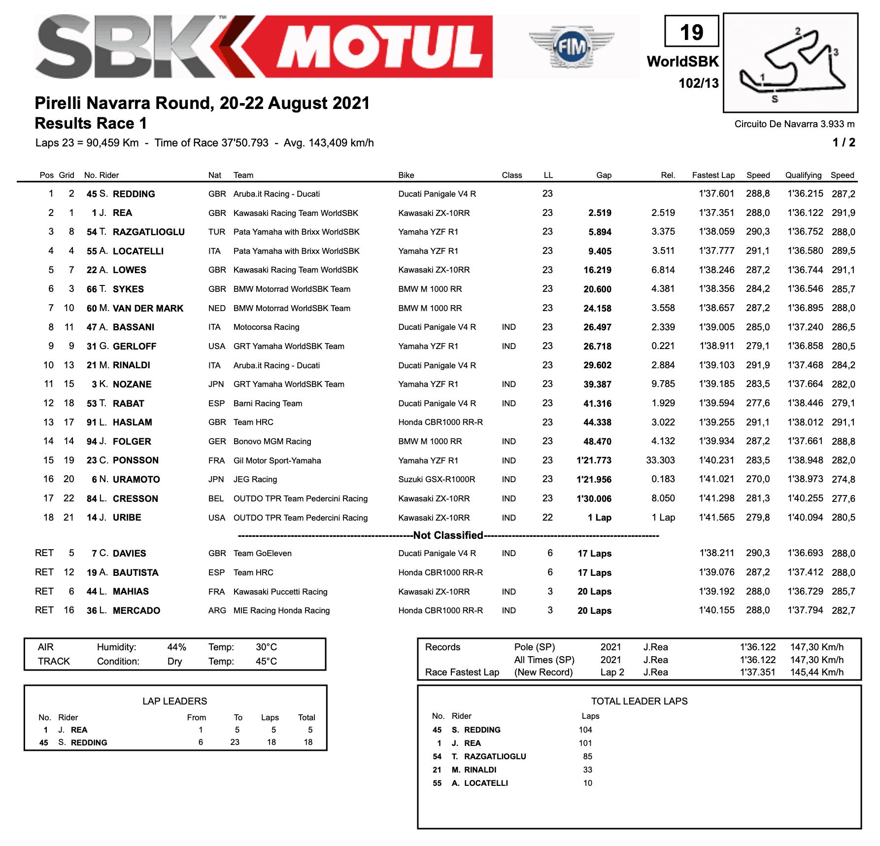 FIM スーパーバイク世界選手権(SBK)ナバラ戦 レース1優勝はスコット・レディング
