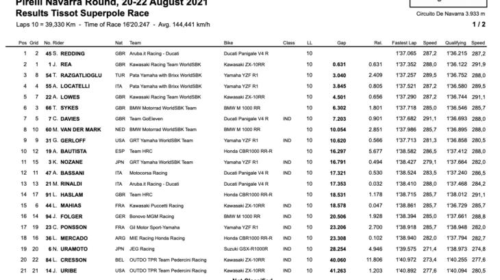 FIM スーパーバイク世界選手権(SBK)ナバラ戦 スーパーポールレース優勝はスコット・レディング