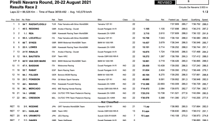 FIM スーパーバイク世界選手権(SBK)ナバラ戦 レース2でラズガトリオグルが優勝