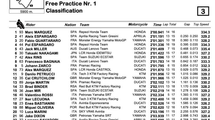 MotoGP2021イギリスGP FP1トップタイムはマルク・マルケス