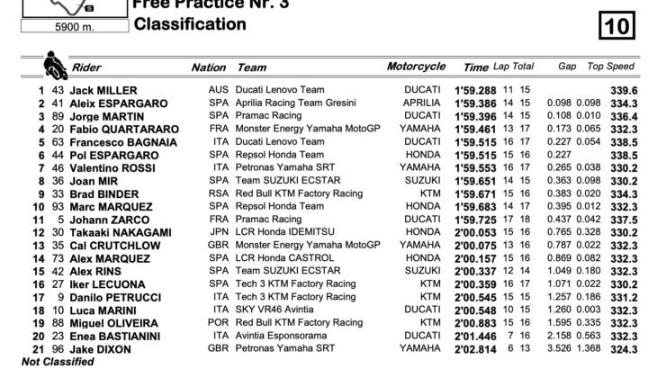 MotoGP2021イギリスGP FP3トップタイムはジャック・ミラー