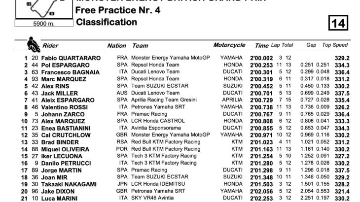 MotoGP2021イギリスGP FP4トップはファビオ・クアルタラロ