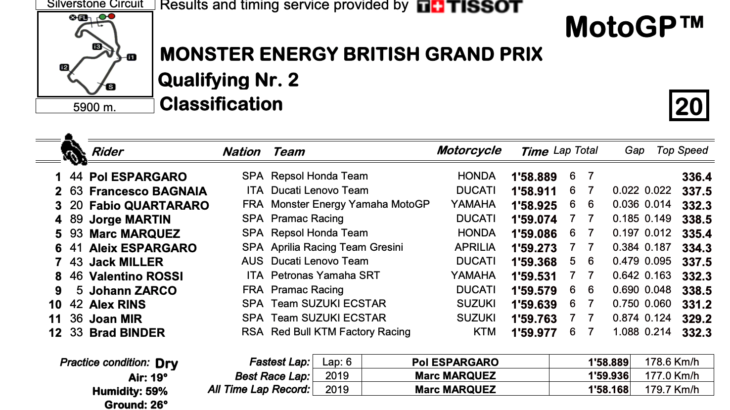 MotoGP2021イギリスGP ポル・エスパルガロがポールポジションを獲得