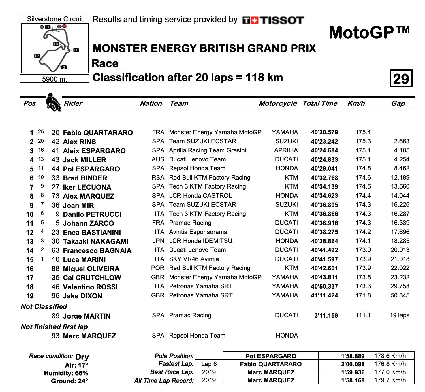 MotoGP2021イギリスGP 優勝はファビオ・クアルタラロ、アレイシ・エスパルガロがアプリリア初の表彰台を獲得