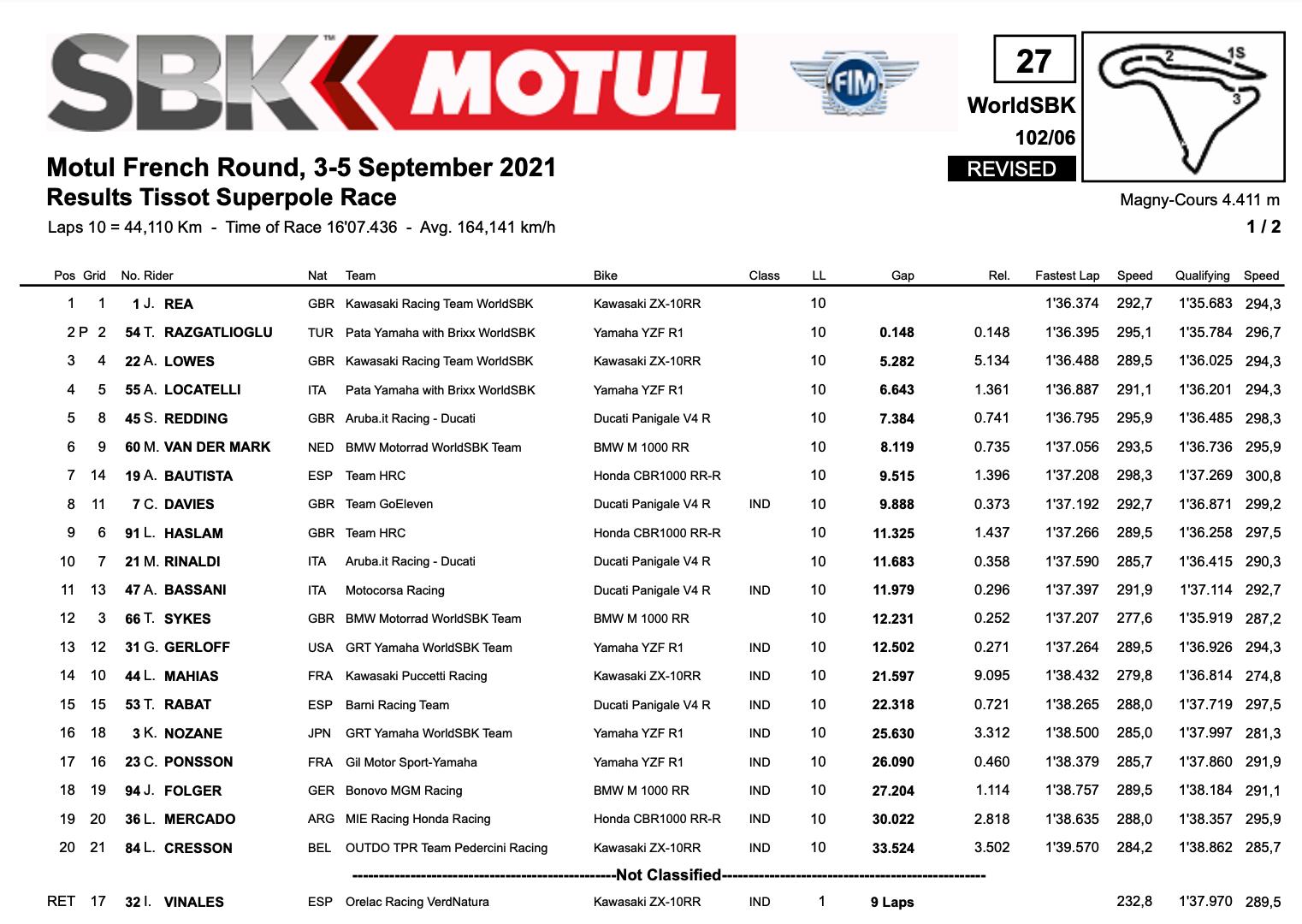 FIM スーパーバイク世界選手権(SBK)マニクール戦 スーパーポールレースでジョナサン・レイが優勝