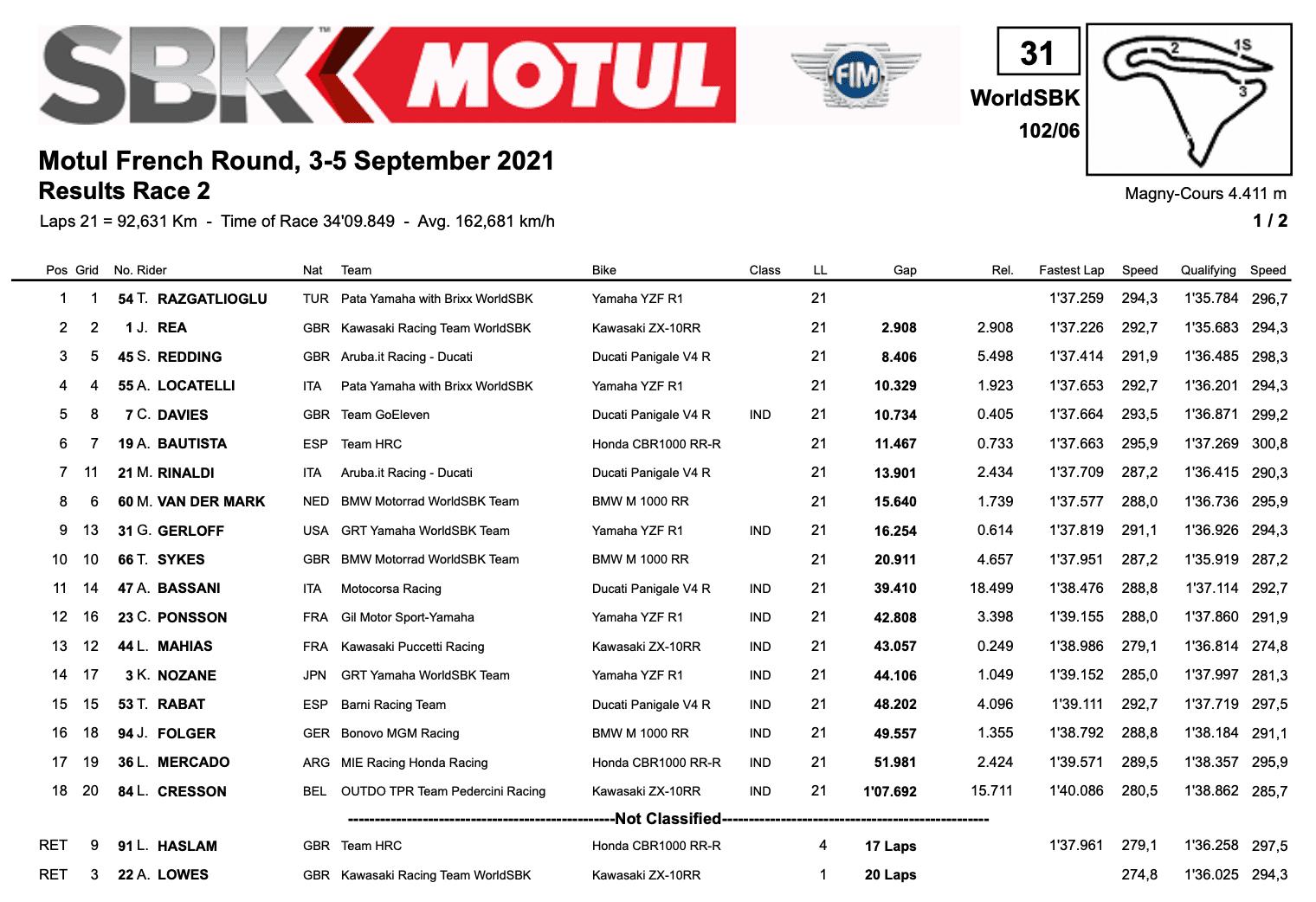 FIM スーパーバイク世界選手権(SBK)マニクール戦 レース2優勝はトプラック・ラズガトリオグル