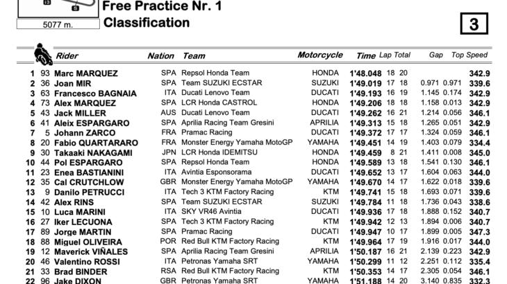 MotoGP2021アラゴンGP FP1トップは地元のマルク・マルケス