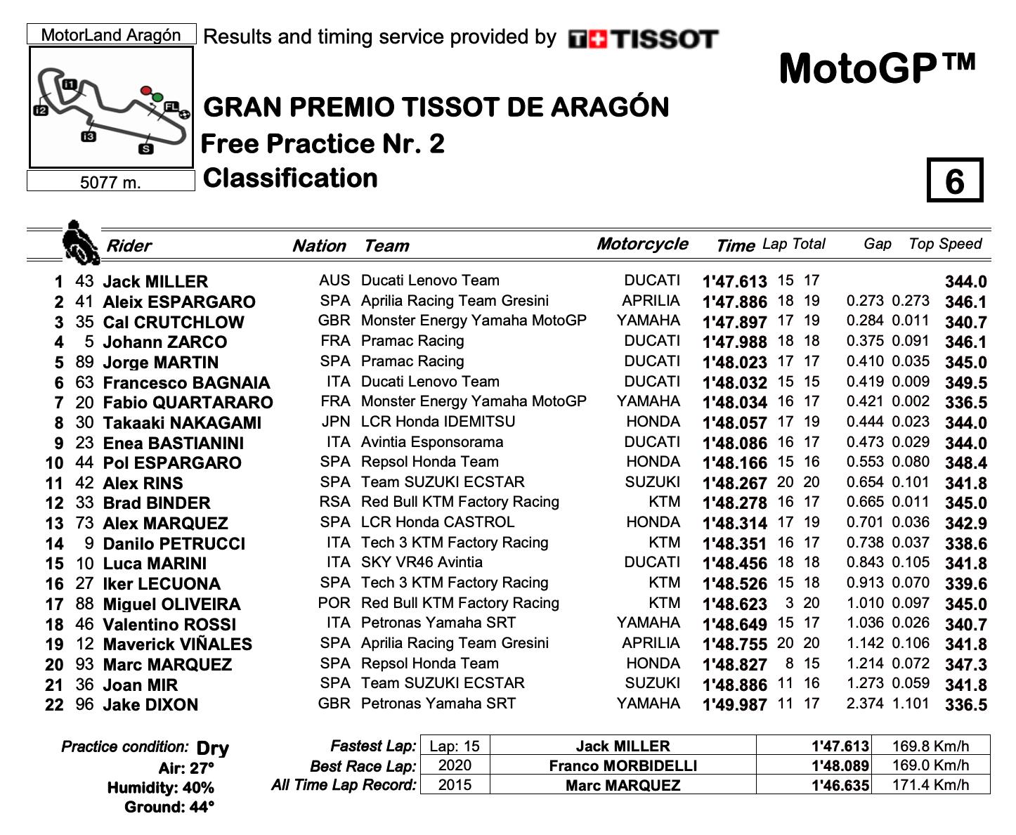 MotoGP2021アラゴンGP FP2トップタイムはジャック・ミラー
