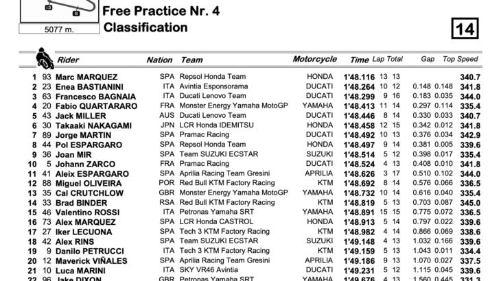 MotoGP2021アラゴンGP FP4トップタイムはマルク・マルケス