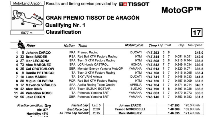 MotoGP2021アラゴンGP Q1トップはヨハン・ザルコ