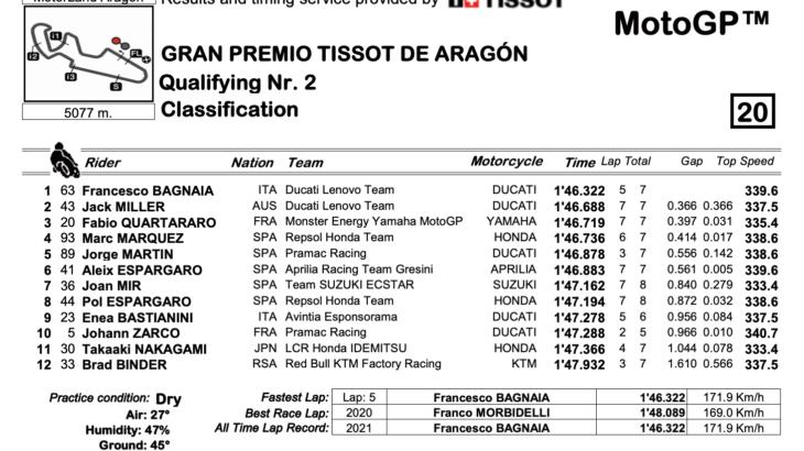 MotoGP2021アラゴンGP ポールポジション獲得はフランチェスコ・バニャイア