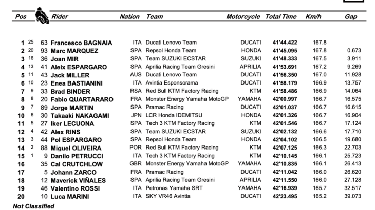 MotoGP2021アラゴンGP フランチェスコ・バニャイアがMotoGPクラス初優勝を達成