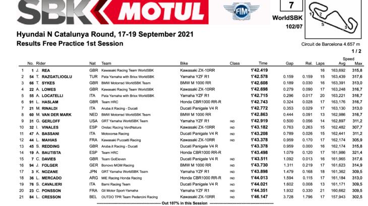 FIM スーパーバイク世界選手権(SBK)カタルーニャ戦 FP1トップタイムはジョナサン・レイ