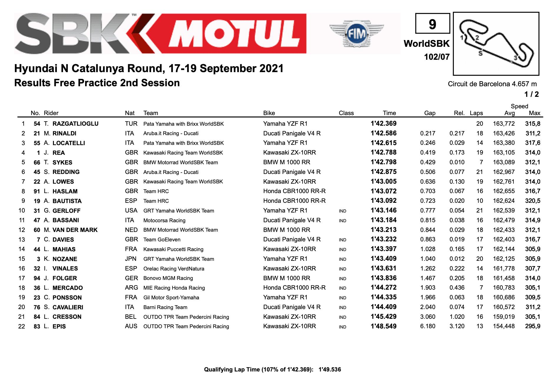 FIM スーパーバイク世界選手権(SBK)カタルーニャ戦 FP2結果