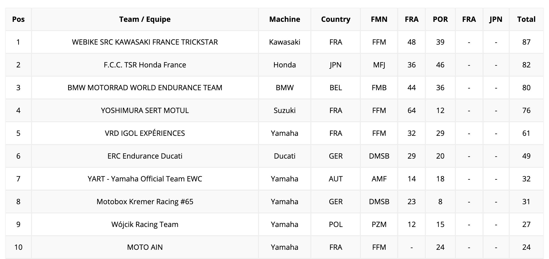世界耐久選手権(EWC)ボルドール24時間 予選ポールポジションはヨシムラSERT MOTUL