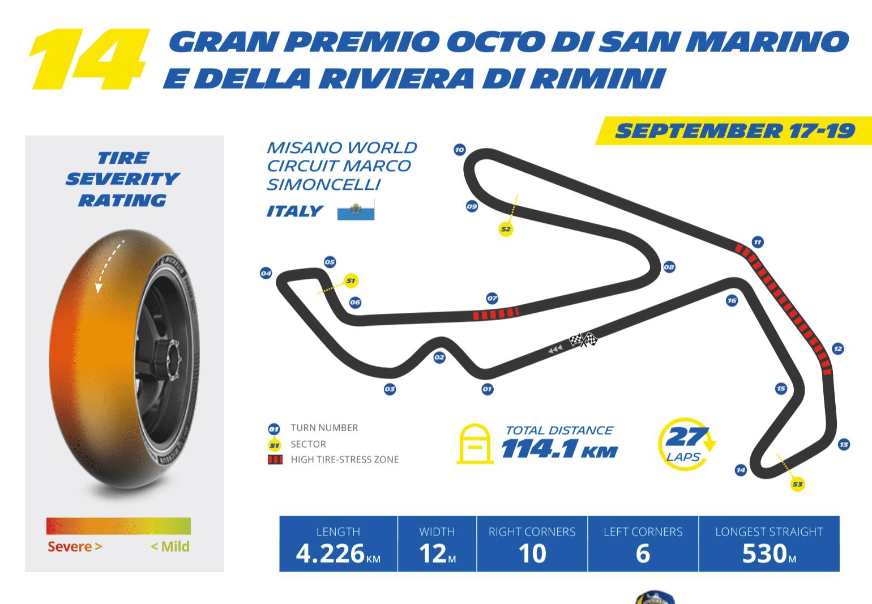 ミシュラン MotoGP2021 サンマリノGPプレビュー