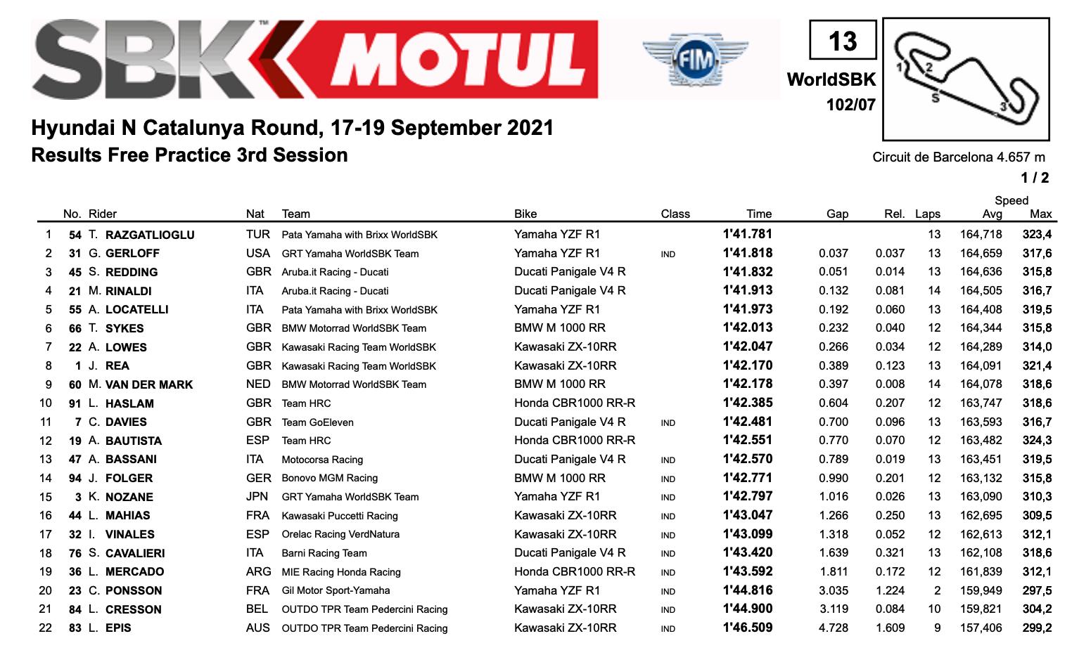FIM スーパーバイク世界選手権(SBK)カタルーニャ戦のFP3結果だ。トップタイムを記録したのはヤマハのトプラック・ラズガトリオグル、2位ギャレット・ガーロフ、3位スコット・レディング、4位マイケル・ルーベン・リナルディ、5位ロカテッリ、6位トム・サイクス、7位アレックス・ロウズ、8位ジョナサン・レイ、9位マイケル・ファン・デル・マーク、10位レオン・ハスラムとなった。