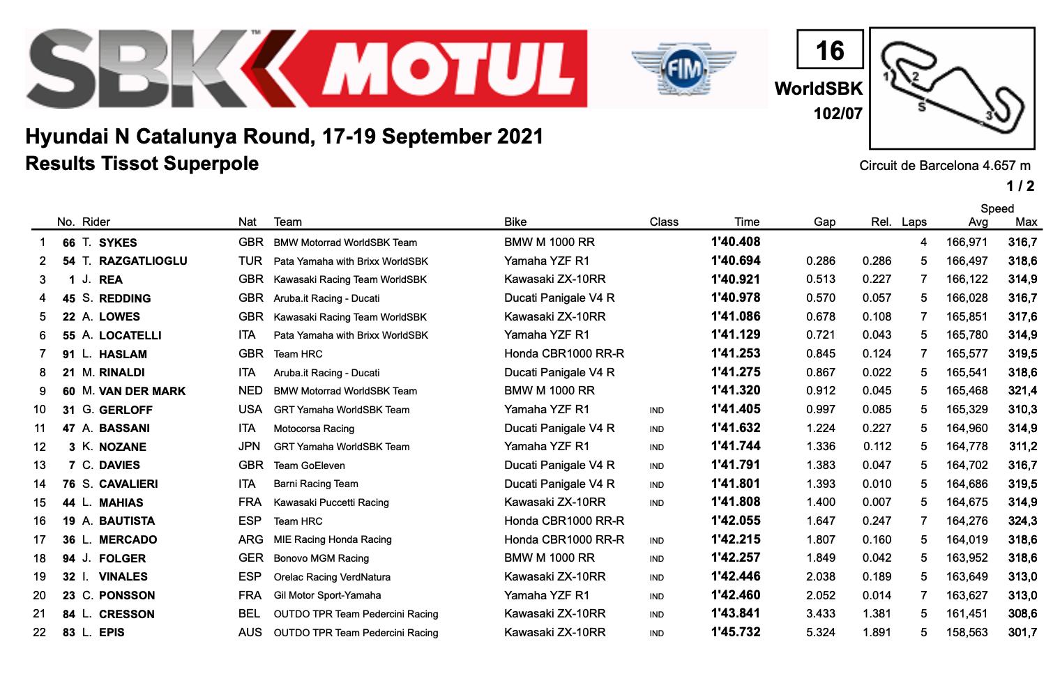 FIM スーパーバイク世界選手権(SBK)カタルーニャ戦 ポールポジション獲得はトム・サイクス