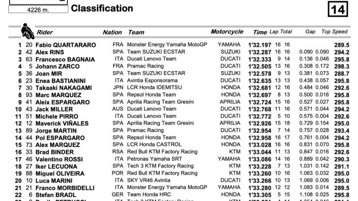 MotoGP2021サンマリノGP FP4トップタイムはファビオ・クアルタラロ