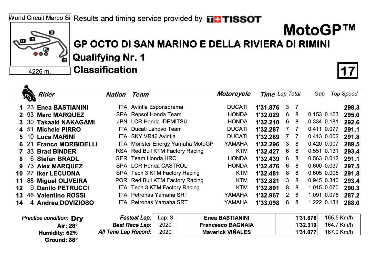 MotoGP2021サンマリノGP Q1結果