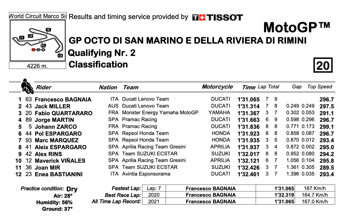 MotoGP2021サンマリノGP ポールポジション獲得はフランチェスコ・バニャイア