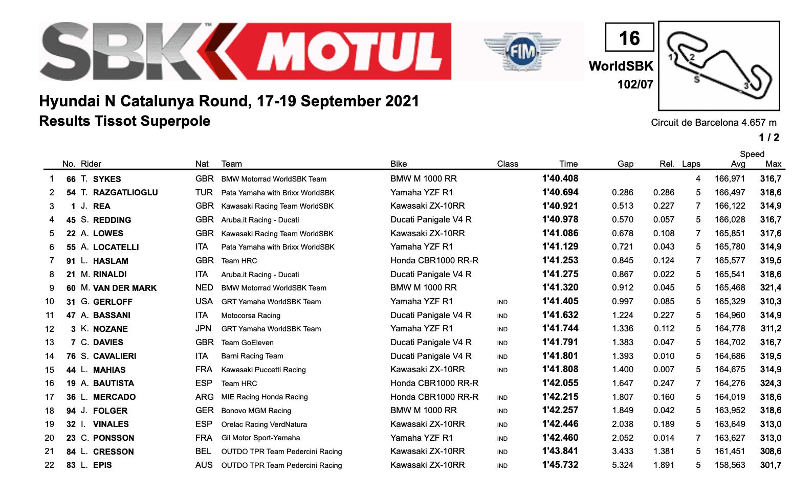 FIM スーパーバイク世界選手権(SBK)カタルーニャ戦 予選ポールポジションはトム・サイクス