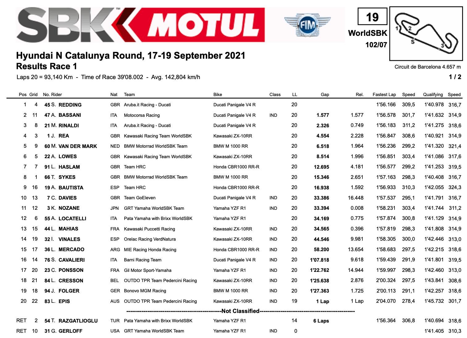 FIM スーパーバイク世界選手権(SBK)カタルーニャ戦 レース優勝はスコット・レディング