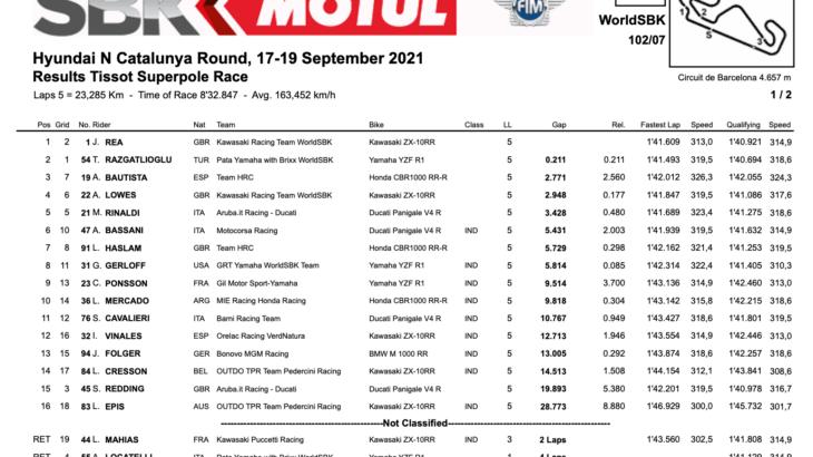 FIM スーパーバイク世界選手権(SBK)カタルーニャ戦 スーパーポールレース優勝はジョナサン・レイ