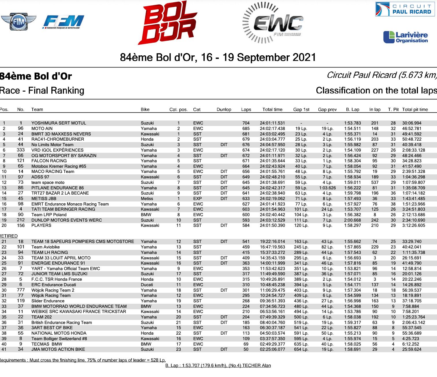 ボルドール24時間耐久ロードレース ヨシムラ SERT MOTULが圧倒的な優勝