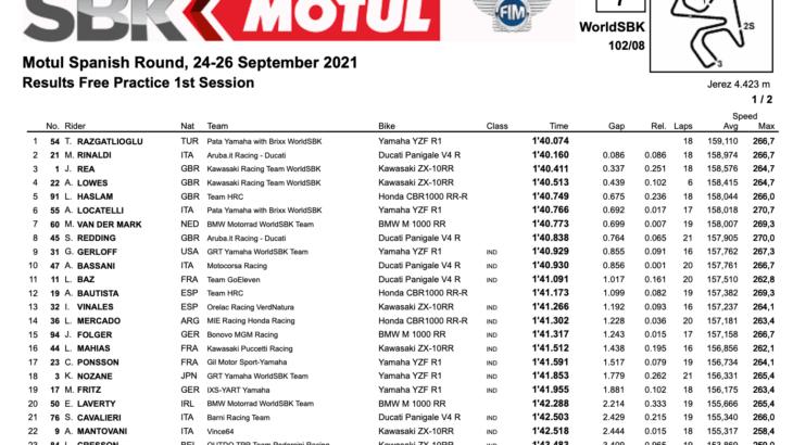 FIM スーパーバイク世界選手権(SBK) ヘレス戦 FP1トップタイムはトプラック・ラズガトリオグル