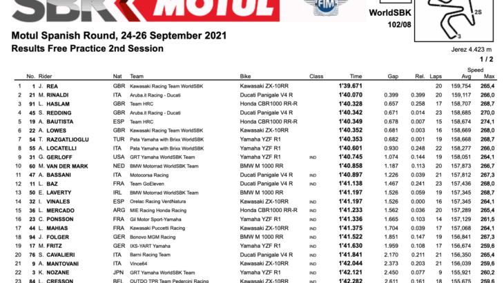 FIM スーパーバイク世界選手権(SBK)ヘレス戦 FP2トップタイムはジョナサン・レイ