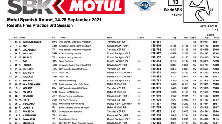 FIM スーパーバイク世界選手権(SBK)ヘレス戦 FP3トップタイムはトプラック・ラズガトリオグル
