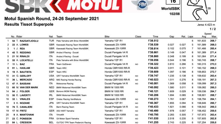 FIM スーパーバイク世界選手権(SBK)ヘレス戦 ポールポジション獲得はトプラック・ラズガトリオグル
