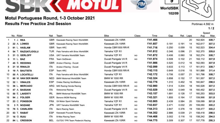 FIM スーパーバイク世界選手権(SBK)ポルティマン戦 FP1、FP2結果