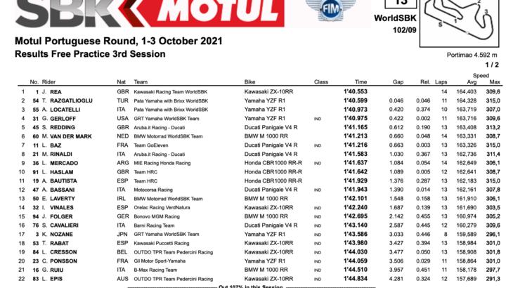 FIM スーパーバイク世界選手権(SBK)ポルティマン戦 FP3トップはジョナサン・レイ