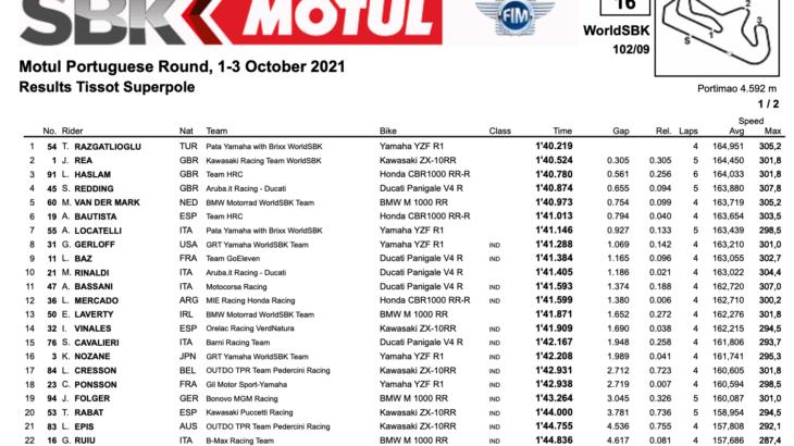 FIM スーパーバイク世界選手権(SBK)ポルティマン戦 予選ポールポジションはトプラック・ラズガトリオグル