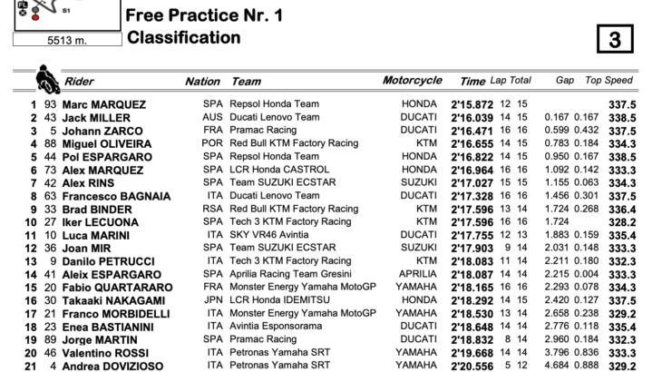 MotoGP2021アメリカズGP FP1トップタイムはマルク・マルケス