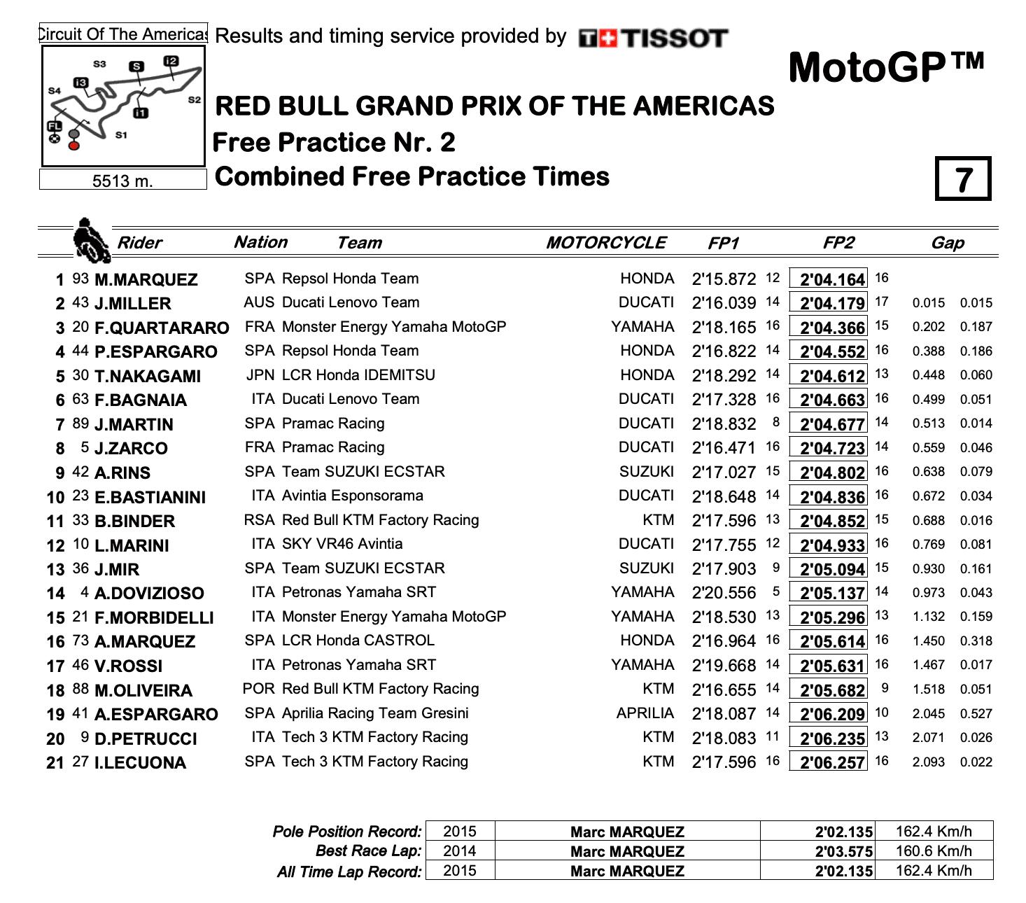 MotoGP2021アメリカズGP FP2 トップタイムはマルク・マルケス