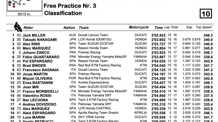MotoGP2021アメリカズGP FP3結果