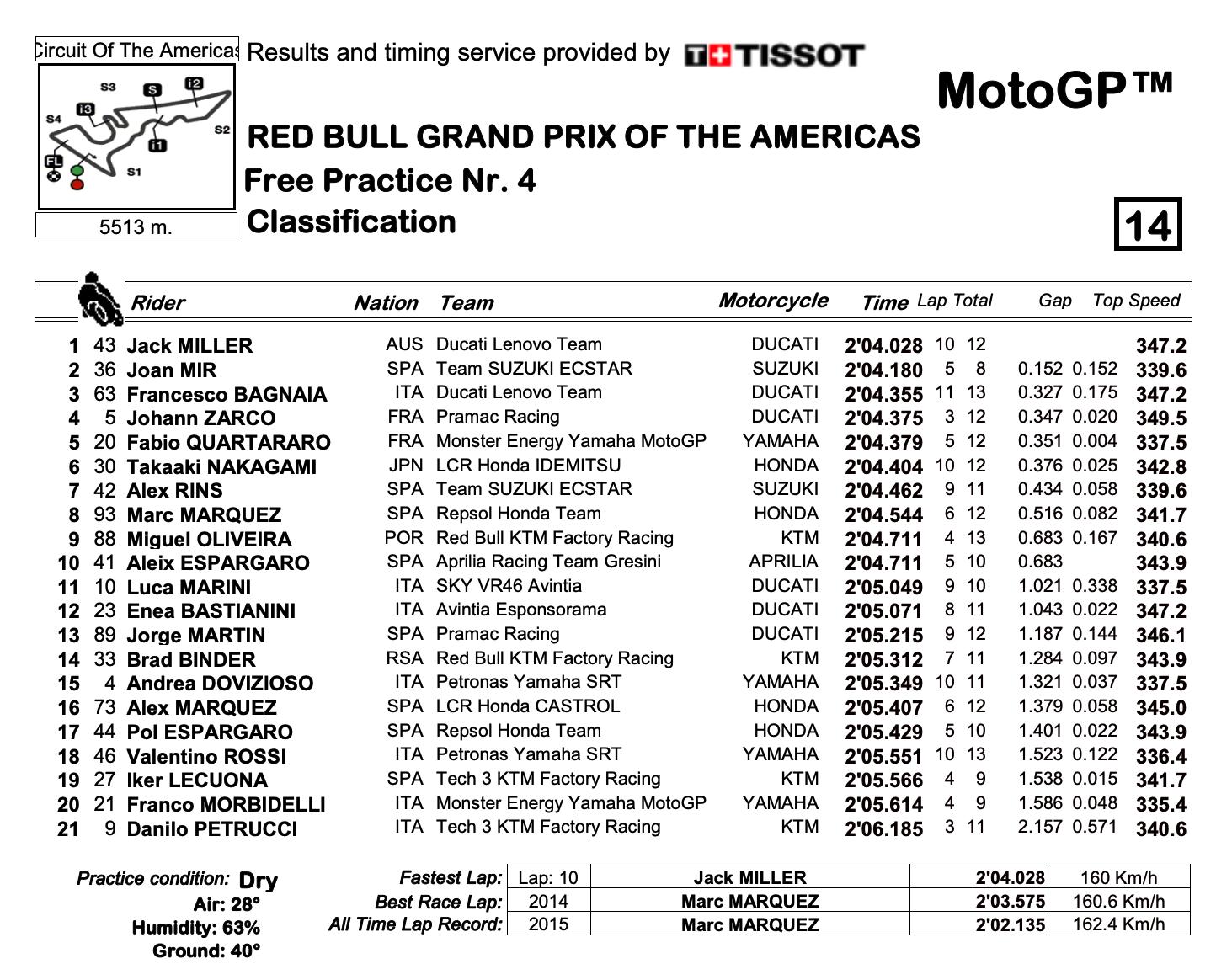 MotoGP2021アメリカズGP FP4結果