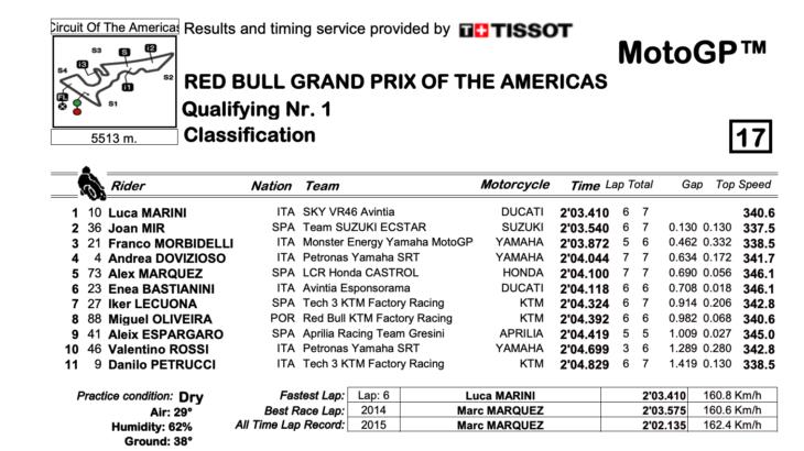 MotoGP2021アメリカズGP Q1結果